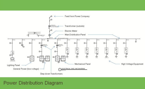 designmatters_012813_powerdistribdiagram