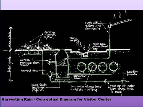 designmatters_012813_waterharvestingconcept